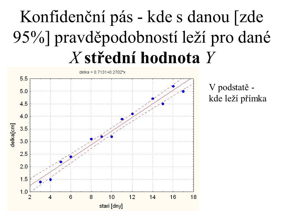 Konfidenční pás - kde s danou [zde 95%] pravděpodobností leží pro dané X střední hodnota Y